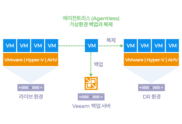 img_solution_veeam_feature02